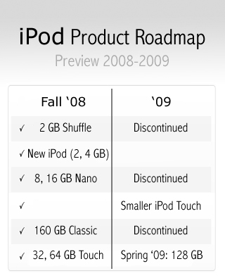 iPod Roadmap